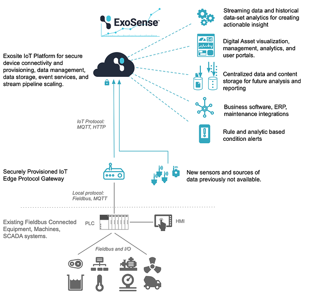 Diagram of  fieldbus connected IoT system using the ExoSense condition monitoring application.